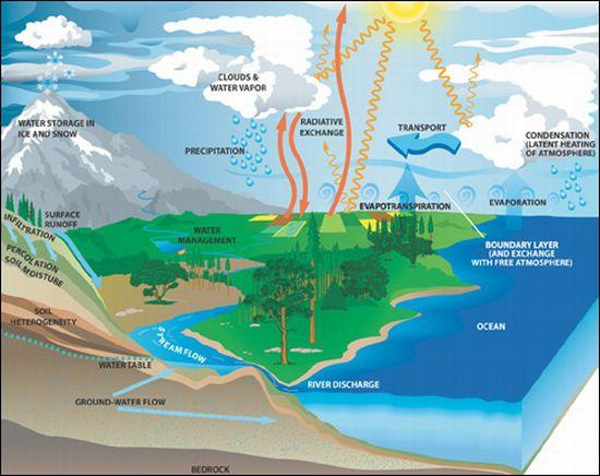 Der irdische Wasserkreislauf (Courtesy of NASA)