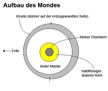Aufbau des Mondes (Courtesy of NASA / Nicholas M. Short - Übersetzung astropage.eu)