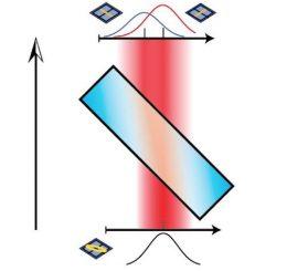 Schwache Messung: Wenn Licht einen doppelbrechenden Kristall durchquert, werden die horizontal und vertikal polarisierten Lichtkomponenten räumlich getrennt, aber eine Überlagerung zwischen den beiden Komponenten bleibt bestehen. Bei einer starken Messung würden die beiden Komponenten vollständig getrennt werden. (Jonathan Leach)