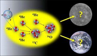Die Masse der leichten Quarks (q) bestimmt die Produktion von Kohlenstoff und Sauerstoff und die Lebensfähigkeit von kohlenstoffbasiertem Leben. (Dean Lee. Earth and Mercury images from NASA)