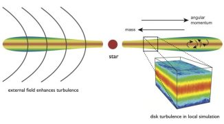Schematische Darstellung einer protoplanetaren Scheibe um einen jungen Stern. Die Scheibenturbulenz trägt Drehimpuls nach außen und Masse nach innen. Der vergrößerte Kasten unten rechts zeigt den Bereich, der in den Simulationen untersucht wurde. Magnetfelder wie das angedeutete (schwarze Linien) können die Turbulenzen verstärken. (Jake Simon / NICS / University of Tennessee)