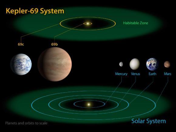 Schematische Darstellung des Systems Kepler-69 mit dem inneren Sonnensystem als maßstabsgerechtem Vergleich. (NASA Ames / JPL-Caltech)