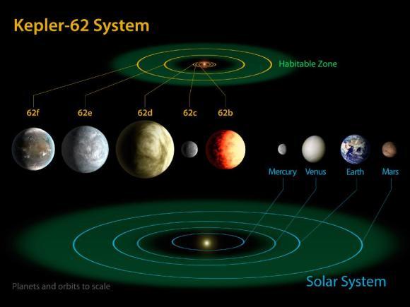 Schematische Darstellung des Systems Kepler-62 mit dem inneren Sonnensystem als maßstabsgerechtem Vergleich. (NASA Ames / JPL-Caltech)