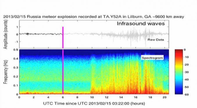Dieser Screenshot des unten eingebundenen Videos zeigt eine spektrografische Analyse der Frequenz und Amplitude von Infraschallwellen, die durch das Meteor-Ereignis in Russland erzeugt wurden. (Georgia Tech)