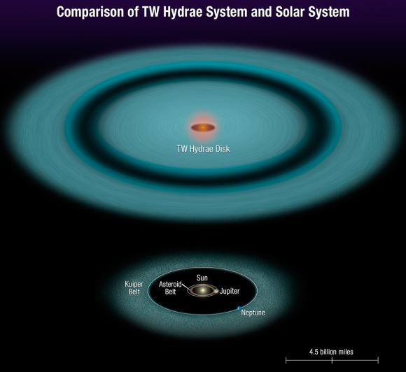 Vergleich der protoplanetaren Scheibe von TW Hydrae mit unserem eigenen Sonnensystem. (NASA, ESA, and A. Feild (STScI))