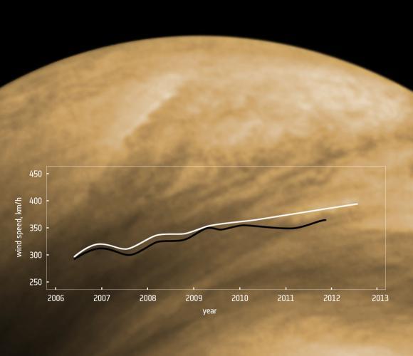 Dieser Graph zeigt die Zunahme der durchschnittlichen Windgeschwindigkeiten auf der Venus seit Beginn der Aufzeichnungen im Jahr 2006. (Data: Khatuntsev et al; background image: ESA)