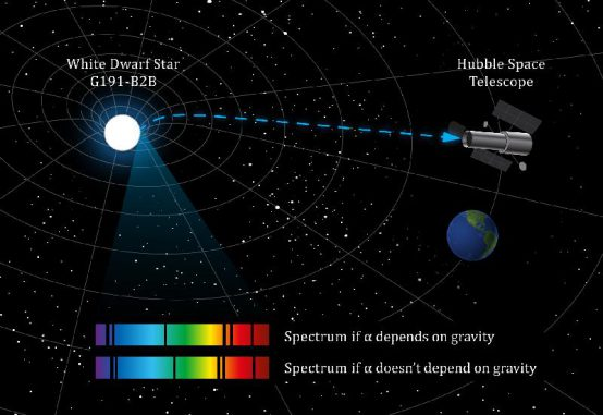 Dieses Diagramm verdeutlicht die Veränderung der Absorptionslinien, wenn die elektromagnetische Kraft durch die Gravitation beeinflusst werden würde. (Dr. Julian Berengut, University of New South Wales)
