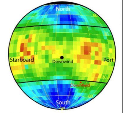 Diese Karte zeigt, was IBEX sieht, wenn das Instrument in den Helioschweif hineinblickt. Die gelben und roten Gebiete kennzeichnen Regionen mit sich langsam bewegenden Teilchen, bläuliche Gebiete stehen für sich schnell bewegende Teilchen. (NASA / IBEX)