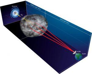 Schematische Darstellung des Ereignisses (nicht maßstabsgetreu). Die Radiowellen des entfernten Quasars werden von einer Gaswolke in unserer eigenen Milchstraßen-Galaxie gebeugt, was zu Mehrfach-Abbildungen führt. (Bill Saxton, NRAO / AUI / NSF)