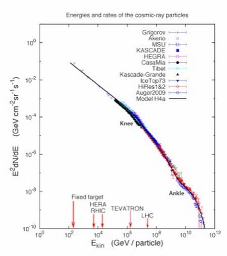 """Ruzybayevs Schaubild mit dem Energiespektrum kosmischer Strahlen. Das """"Knie"""" (""""knee"""", oben) und der """"Knöchel"""" (""""ankle"""", unten) sind erkennbar. (Bakhtiyar Ruzybayev / University of Delaware)"""