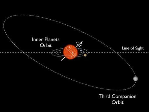 Diese Grafik zeigt das System Kepler-56. Die beiden inneren Planeten umkreisen ihren Zentralstern in stark geneigten Umlaufbahnen, obwohl es keinen heißen Jupiter in dem System gibt. (Image courtesy of Daniel Huber / NASA / Ames Research Center)