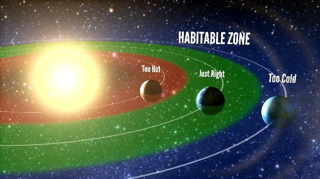 Künstlerische Darstellung der habitablen Zone um einen Stern. Das ist der Bereich der Umlaufbahnen, in dem flüssiges Wasser auf der Oberfläche eines Planeten existieren kann. Die Autoren der neuen Studie stellten fest, dass 22 Prozent der sonnenähnlichen Sterne einen erdgroßen Planeten in ihren habitablen Zonen besitzen. (Petigura / UC Berkeley, Howard / UH-Manoa, Marcy / UC Berkeley)