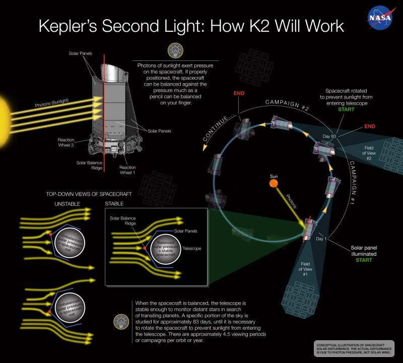 Schematische Beschreibung des neuen Missionskonzepts für das Weltraumteleskop Kepler. Klick zum Vergrößern. (NASA Ames / W. Stenzel)