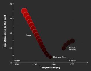 Diese Grafik veranschaulicht den Zusammenhang zwischen Radius und Temperatur in dem Grenzbereich zwischen sehr massearmen Sternen und Braunen Zwergen. (Image credit: P. Marenfeld & NOAO / AURA / NSF)