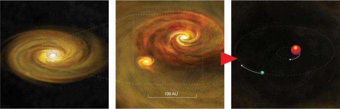 Die Entstehung eines Doppelsterns durch die Scheibenfragmentation beginnt mit einem jungen Stern, der von einer Gas- und Staubscheibe umgeben ist (links). Die Scheibe fragmentiert sich unter ihrer eigenen Gravitation, wobei ein zweiter Stern entsteht (Mitte). Am Ende bilden beide Sterne ein einander umkreisendes Doppelsternsystem (rechts). 100 Astronomische Einheiten sind etwa der Durchmesser unseres Sonnensystems. (Bill Saxton, NRAO / AUI / NSF)
