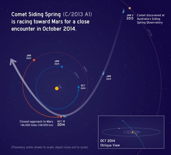 Diese Grafik zeigt die Bahn des Kometen C/2013 A1 Siding Spring, wenn er 2014 seine engste Annäherung an die Sonne erreicht. Am 19. Oktober 2014 wird er eine sehr nahe Begegnung mit dem Mars haben und nur 138.000 Kilometer von dem Planeten entfernt sein. Obwohl der Nukleus den Planeten verfehlen wird, könnte die Staubkoma des Kometen den Roten Planeten einhüllen. (NASA / JPL-Caltech)