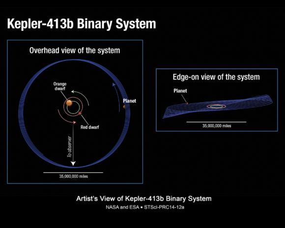 Schematische Ansichten des Doppelsternystems Kepler-413. (NASA / ESA / STScI)