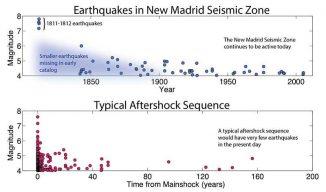 Der zeitliche Verlauf der registrierten Erdbeben in der New-Madrid-Erdbebenzone (oben) unterscheidet sich deutlich von einer typischen Nachbeben-Sequenz (unten). (USGS / Data source: CEUS-SSC catalog)