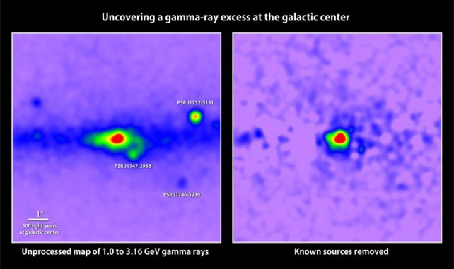 Das Bild links zeigt eine Karte der Gamma-Energien zwischen 1 und 3,16 GeV im galaktischen Zentrum. Die höchsten Energien sind rot markiert. Bekannte Pulsare sind gekennzeichnet. Die Entfernung aller bekannten Gammaquellen (rechts) offenbart einen Überschuss, der aus den Auslöschungen von Dunkle-Materie-Teilchen stammen könnte. (T. Linden, Univ. of Chicago)