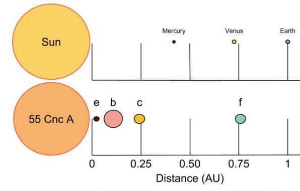 Schematischer Vergleich unseres eigenen Sonnensystems (oben) mit dem 39 Lichtjahre entfernten System 55 Cancri. Der jupiterähnliche Planet 55 Cancri d ist auf der Illustration nicht abgebildet, weil er sich weit rechts außerhalb der Grafik befinden würde. Eine Astronomische Einheit (AU) ist die durchschnittliche Entfernung zwischen Erde und Sonne. (Center for Exoplanets and Habitable Worlds, Penn State University)