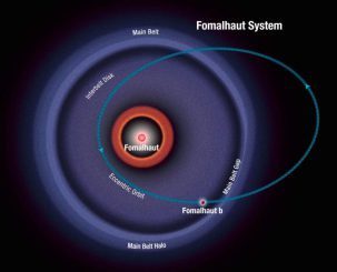 Illustration des Fomalhaut-Systems. Der Planet Fomalhaut b besitzt eine hochgradig elliptische Umlaufbahn mit einer Exzentrizität, die zehnmal größer als die der Erdbahn ist. In Systemen mit hochgradig exzentrischen Umlaufbahnen kann sich die Umlaufrichtung eines Planeten plötzlich umkehren. (NASA / ESA / A. Feild (STScI))