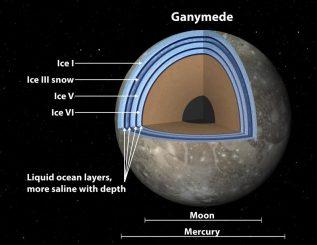 Jupitermond, Ganymed, Aufbau, Ozean, Eis