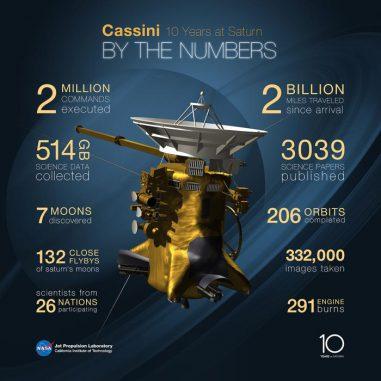 Die Cassini-Mission in Zahlen. Ihre Hauptmission endete im Jahr 2008 und seitdem führte die Sonde bis zum zehnjährigen Jubiläum im Juni 2014 Dutzende weitere Vorbeiflüge an Titan, Enceladus und anderen Saturnmonden durch. Die Mission könnte bis 2017 andauern. (NASA / JPL-Caltech)