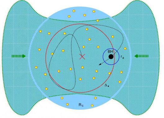 Ein kleines Schwarzes Loch gewinnt an Masse: Dichtes Gas (grün) strömt in das Zentrum eines Sternhaufens (das rote Kreuz in dem blauen Kreis) mit mehreren Sternen (gelbe Punkte). Die unregelmäßige Bahn des Schwarzen Lochs durch das Gas (schwarze Linie) ist zufällig und wird von den umgebenden Sterne bestimmt. (Image courtesy of Weizmann Institute of Science)