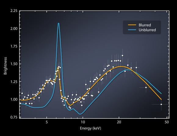 Diese Grafik zeigt die Röntgenhelligkeit der Umgebung von Markarian 335 in Abhängigkeit von der Energie. (NASA / JPL-Caltech / Institute for Astronomy, Cambridge)