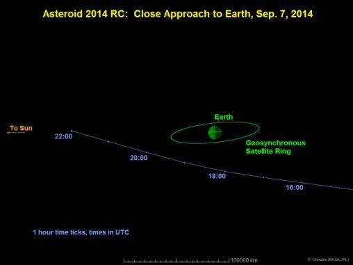 Diese Grafik zeigt den Vorbeiflug des Asteroiden 2014 RC an der Erde, wie er am 7. September 2014 stattfinden wird. (NASA / JPL-Caltech)