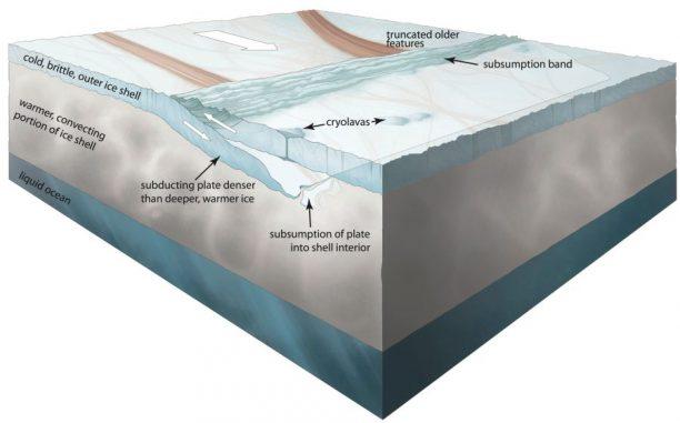 Diese Grafik zeigt, wie bei dem Subduktionsprozess ein kalter, äußerer Bereich von Europas 20-30 Kilometer dicker Kruste in das wärmere Innere gedrückt und schließlich absorbiert wird. An der Oberfläche entsteht ein Grat in der oberen Platte, an dessen Seiten Kryolava ausgetreten sein könnte. (Noah Kroese, I.NK)