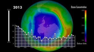 Die Grafik zeigt die minimale Ozonkonzentration in der südlichen Hemisphäre im zeitlichen Verlauf. (NASA / Goddard Space Flight Center)