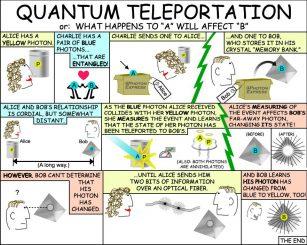 Quantenmechanik, Teleportation, Verschränkung, Photonen, Kryptografie
