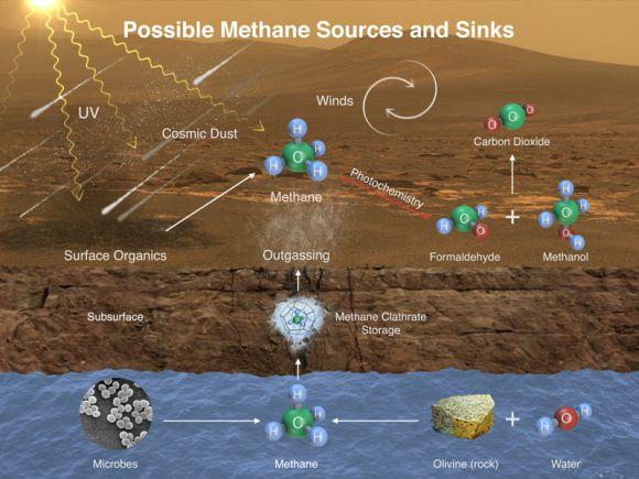 Diese Illustration zeigt mögliche Methanquellen und ihre Interaktionen mit dem Gestein und der Atmosphäre des Mars (NASA / JPL-Caltech / SAM-GSFC / Univ. of Michigan)
