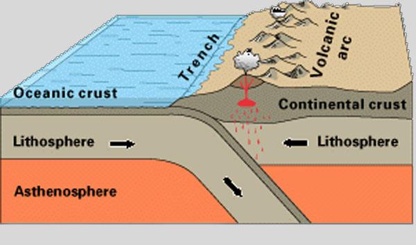 Schematische Darstellung einer Subduktionszone, wo eine tektonische Platte unter eine andere gedrückt wird. (U.S. Geological Survey)