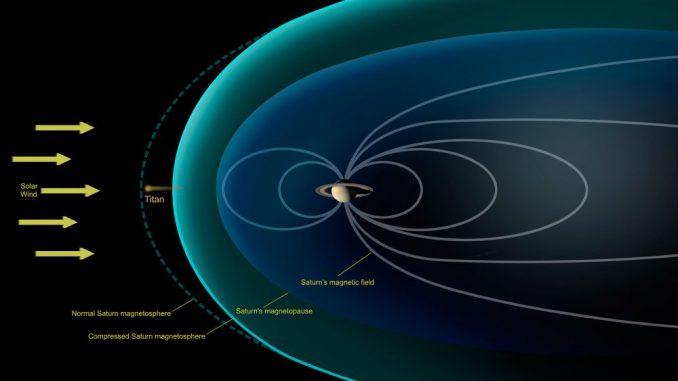 Diese Darstellung zeigt die von der Raumsonde Cassini beobachteten Bedingungen während eines Vorbeiflugs an Titan im Dezember 2013. Die Magnetosphäre Saturns wurde stark komprimiert, wodurch Titan der vollen Stärke des Sonnenwinds ausgesetzt war. (NASA / JPL-Caltech)