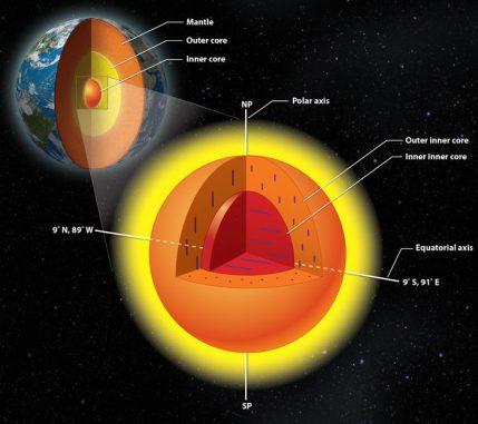 Eine neue Forschungsarbeit gibt Hinweise darauf, dass der innere Kern der Erde selbst aus einem inneren und einem äußeren Bereich mit verschiedenen Eigenschaften besteht. (Photo courtesy Lachina Publishing Services)