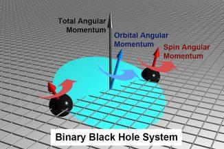 In einem System aus zwei einander umkreisenden Schwarzen Löchern verändern sich die Richtungen der Eigendrehimpulse (rote Pfeile) und die Richtung des Bahndrehimpulses (blauer Pfeil) mit der Zeit. Dieser Effekt wird als Präzession bezeichnet. (Graphic by Midori Kitagawa)