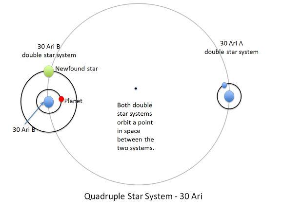 Dieses Diagramm zeigt die vier Sterne des Systems 30 Ari und ihre Umlaufbahnen. (NASA / JPL-Caltech)