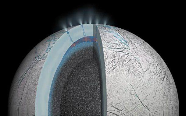 Schnittansicht des Saturnmondes Enceladus. Das Bild zeigt mögliche hydrothermale Aktivität, die auf und unter dem Meeresboden auftreten könnte. (NASA / JPL)