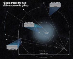 Schematische Darstellung der Andromeda-Galaxie und ihres Halos aus heißem Gas. Die neue Größenbestimmung des Halos erfolgte durch Messungen an verschiedenen Quasaren im Hintergrund. (NASA / STScI)