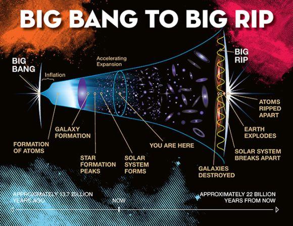 Schematische Beschreibung des Big Rip als möglicher Endzustand des Universums. (Jeremy Teaford / Vanderbilt)