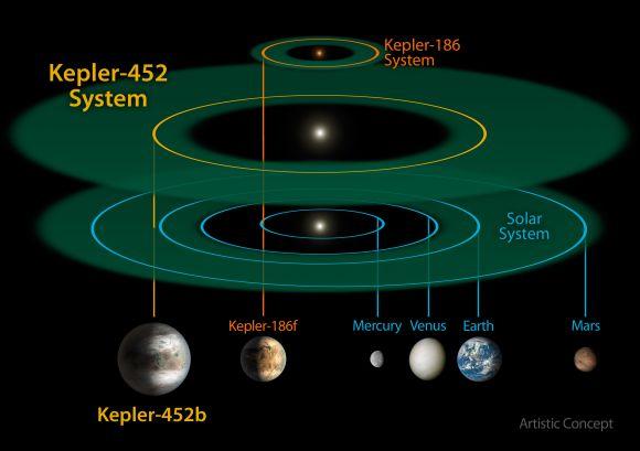 Diese schematische Darstellung zeigt einen Vergleich des Systems Kepler-452 mit dem System Kepler-186 und unserem eigenen Sonnensystem. (NASA / JPL-CalTech / R. Hurt)