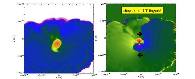 Diese Bilder zeigen die Zentralebene einer rotierenden Scheibe um einen neu gebildeten Protostern (dunkler Punkt) in einem 3D-Modell des Kollaps einer Wolke aus Gas und Staub. Die auslösende Schockwelle hat fingerähnliche Strukturen erzeugt, deren Bewegungen für die Rotation der Scheibe um den Protostern verantwortlich sind. (Image courtesy of Alan Boss)