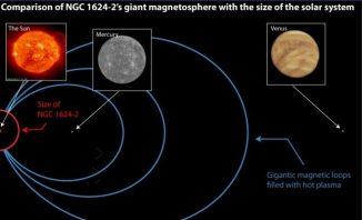 Schematischer Vergleich zwischen der Größe des Magnetfeldes von NGC 1624-2 und unserem Sonnensystem. (SOHO Consortium / ESA / NASA)