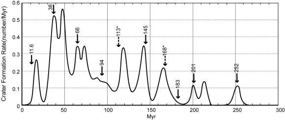 Diese Kurve stellt die Zeiten verstärkter Kraterbildung als Spitzen dar. Die datierten Massenaussterben sind ebenfalls markiert und zeigen eine Übereinstimmung. (Michael Rampino / NYU)