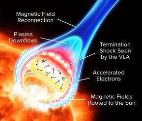 Schematische Darstellung der Teilchenbeschleunigung in einer Sonneneruption. (Alexandra Angelich, NRAO / AUI / NSF)