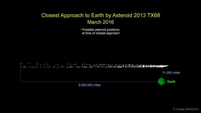 Diese Grafik veranschaulicht die möglichen Positionen des Asteroiden 2013 TX68 zum Zeitpunkt seiner geringsten Entfernung zur Erde am 5. März 2016. Ein Einschlag ist ausgeschlossen. (NASA / JPL-Caltech)