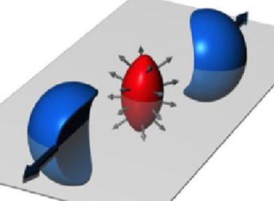 Die Grafik zeigt, wie ein kleines, längliches Tröpfchen aus Quark-Gluonen-Plasma entsteht, wenn zwei Atomkerne nicht exakt frontal miteinander kollidieren. Die Verteilung der emittierten Teilchen erlaubt es, die Eigenschaften des Quark-Gluonen-Plasmas zu messen, darunter die Viskosität. (State University of New York)