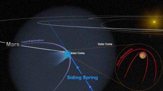 Diese schematische Darstellung zeigt den Vorbeiflug des Kometen C/2013 A1 (Siding Spring) am Mars. Der Planet wurde von einer unsichtbaren Flut geladener Teilchen aus der Koma des Kometen getroffen, was starke aber kurzlebige Auswirkungen auf die Magnetosphäre des Mars hatte. (NASA / Goddard)